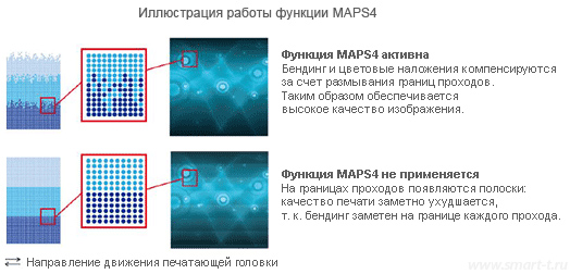 Mimaki Advanced Pass System 4 (MAPS4)